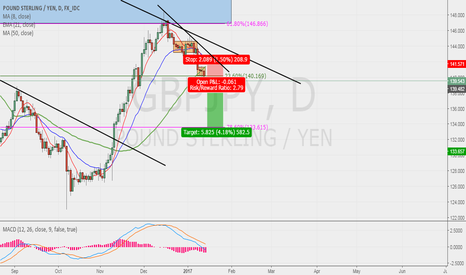 GBPJPY: GBPJPY POSSIBLE SELL SWING!!