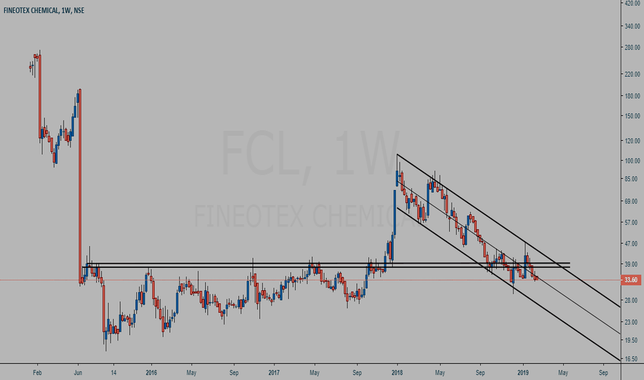 FCL: Fineotex Chemical (FCL) weekly chart study