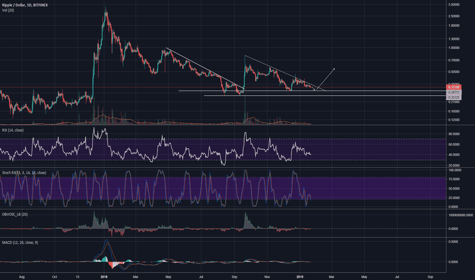XRPUSD: XRP setting up for another pump