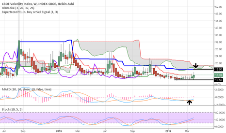 VIX: VIX weekly wants to push higher