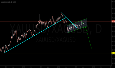 XAUUSD/XAGUSD: Gold Silver Ratio will go back to 50
