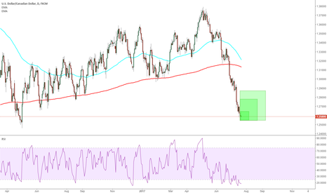 USDCAD: USDCAD: this is a extreme situation traders will die for it.