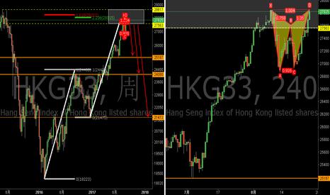 HKG33: HKG33:空头AB=CD和空头加特利形态
