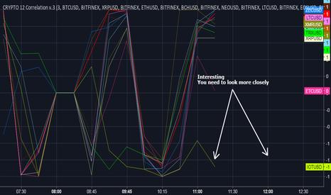 BATUSD: Correlation Crrypto 12 - индикатор корреляций