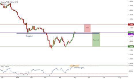 EURUSD: EUR/USD Short Opportunity 1D - Chart