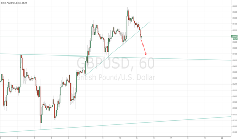 GBPUSD: GBPUSD getting momentum after breaking 1.55200 level