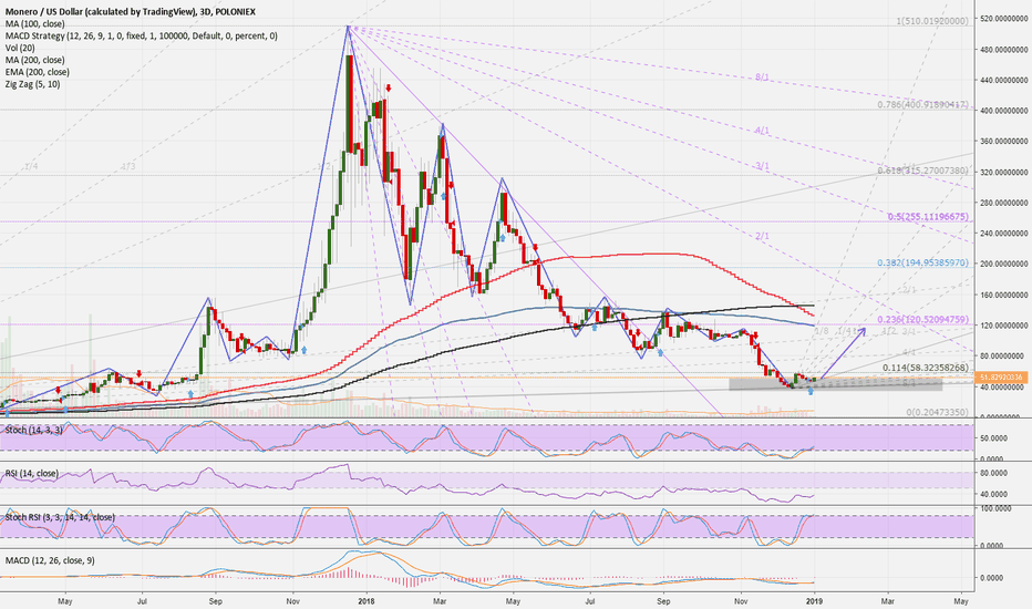 XMRUSD: XMRUSD (3D): Time to buy ...