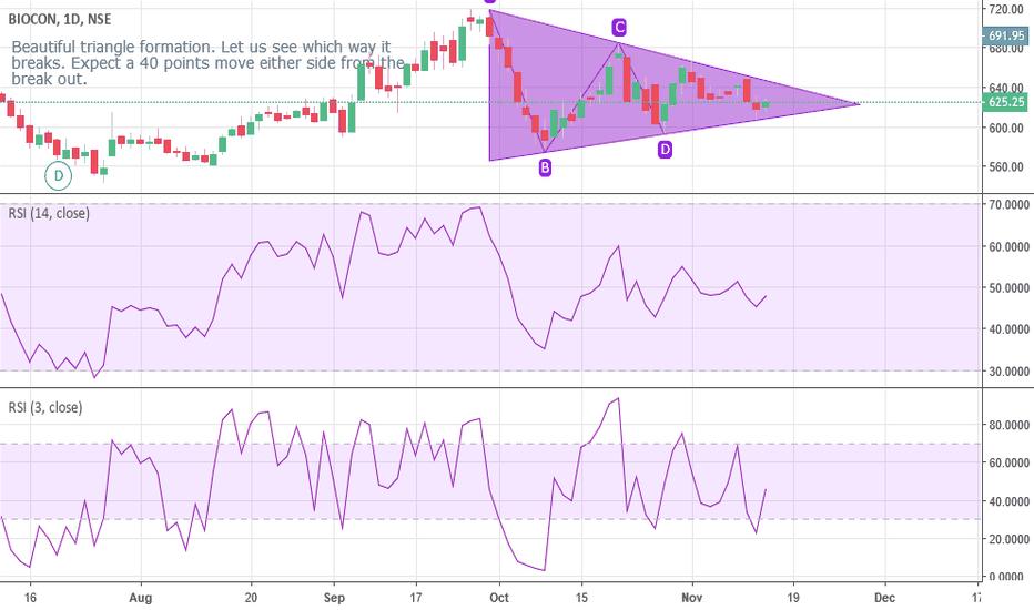 BIOCON: Triangle formation - Biocon