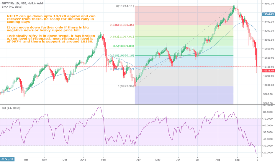 NIFTY: Nifty can touch 10,220 & recover (if no negative news)