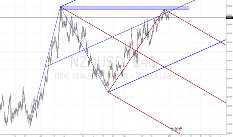 NZDUSD: NZD/USD - Market Structure 4h