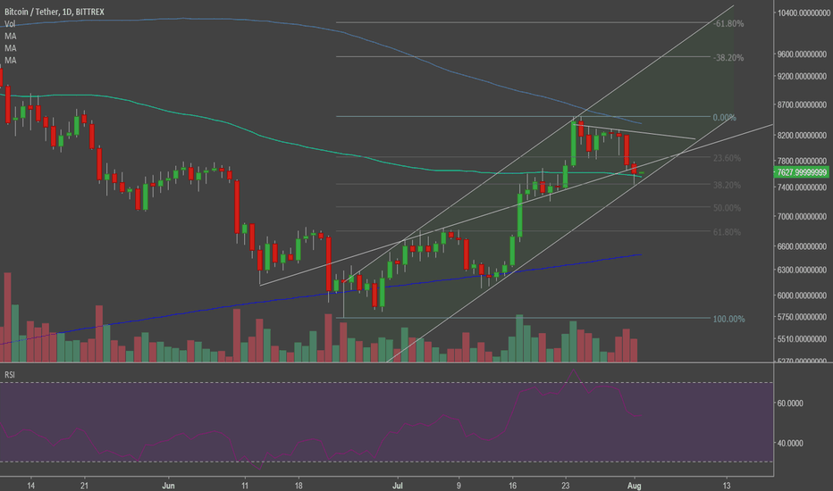 BTCUSDT: Bitcoin is at support. Bullish movement soon?