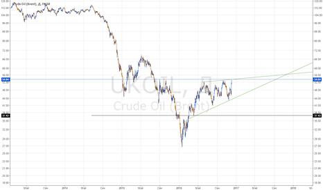 UKOIL: Мощный клин на нефти
