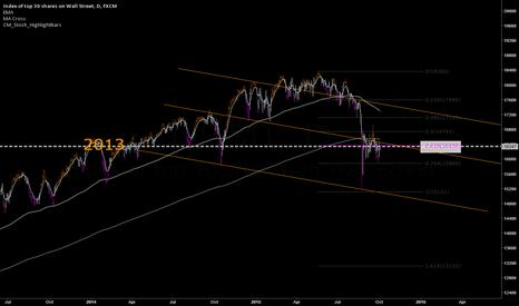 US30: Short term Long signals, long term bear.