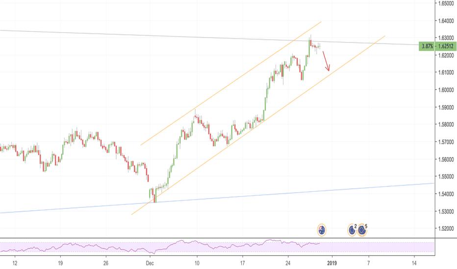 EURAUD: EURAUD potential sell