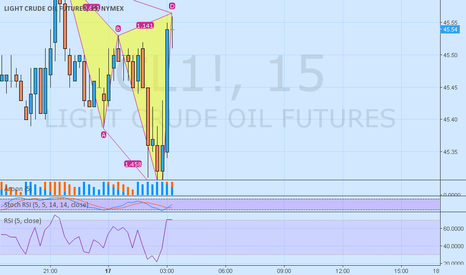 CL1!: crude consolidation 15 min