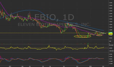 EBIO: $EBIO - Daily. #Biotech #Trading