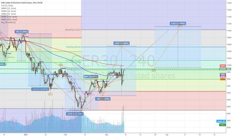 GER30: https://www.tradingview.com/chart/jyjqHL0z/