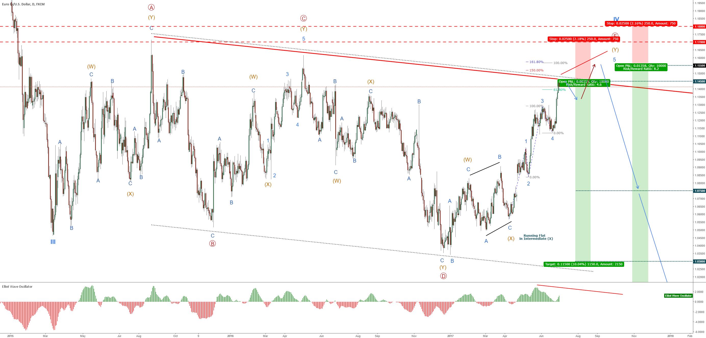 EUR/USD – Descending Bearish Channel – Elliott Wave Cycle