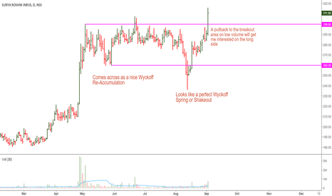 SURYAROSNI: Surya Roshini: Nice Set-up and a Breakout Today