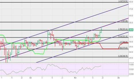 ETHUSD: ETH-USD Daily bullish trend