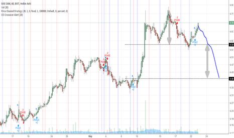 SISE: SISE Hour/SISE Saatlik.. SHS pattern