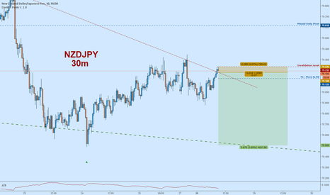 NZDJPY: NZDJPY Short:  Resistance to Support; Wedge