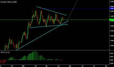 EURUSD: EURUSD have made very nice wedge pattern