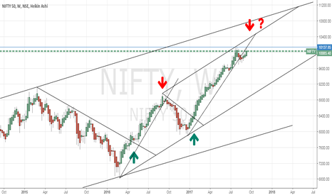 NIFTY: NIFTY Weekly question mark.