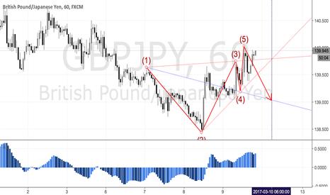 GBPJPY: GBPJPY - A bearish wolfe wave pattern on hourly chart