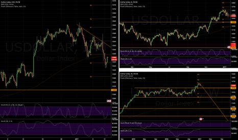 USDOLLAR: DXY/USDOLLAR - More complex moves ahead?