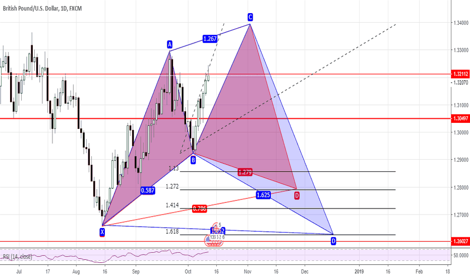 GBPUSD: Potential Cypher/Shark On GBPUSD Daily