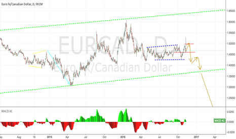 EURCAD: EURCAD Possible Short ,Elliot Waves