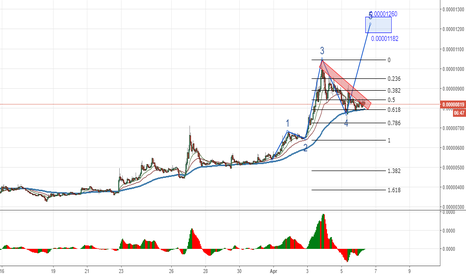 XVGBTC: Verge/Bitcoin, Long position, H1: The beginning of fifth wave