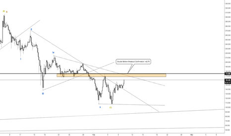 LTCUSD: Litecoin - Double bottom confirmation or another leg down?