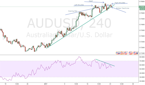 AUDUSD: Bunch of Technical Reasons to Short AU