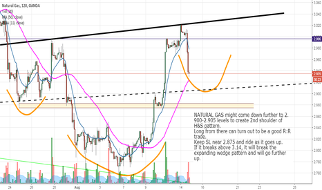 NATGASUSD: NATURAL GAS H&S in the making