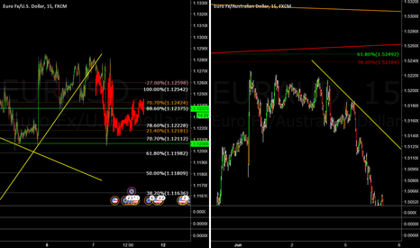 EURAUD: Similar in structure, if it is, we should get a 15min flag on EU