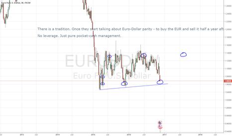 EURUSD: EURUSD 6 months