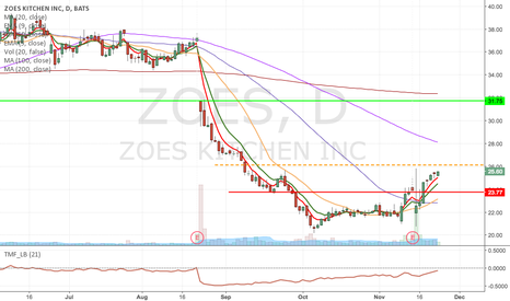 ZOES: ZOES - Long at the break of 426.13, buy $25 March Calls