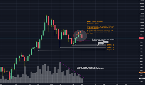 BTCUSD: Three line strike forming on the weekly