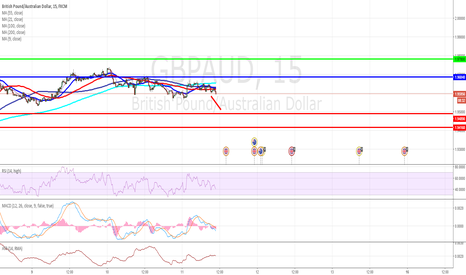 GBPAUD: GBP/AUD intraday: target 1.9489