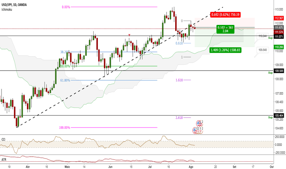 USDJPY: Dólar perde valor sobre o Yen