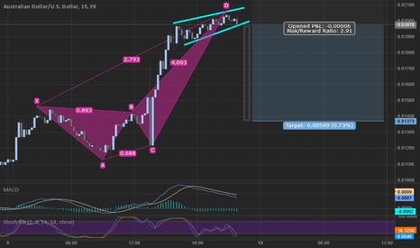 AUDUSD: Quick thoughts on AUDUSD