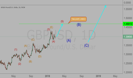 GBPUSD: Wave 5 has began, lets go 885 pips