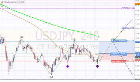 USDJPY: Long USD/JPY During Vibration