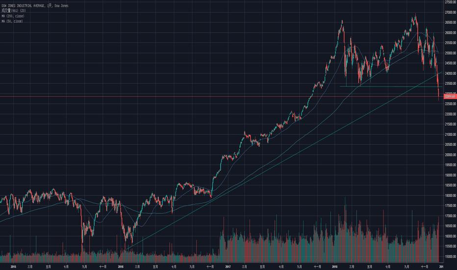 道瓊斯指數圖表 Dji行情 Tradingview