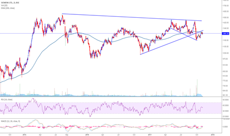 SIEMENS: SIEMENS-resistance around 1280-1290 near 200 EMA