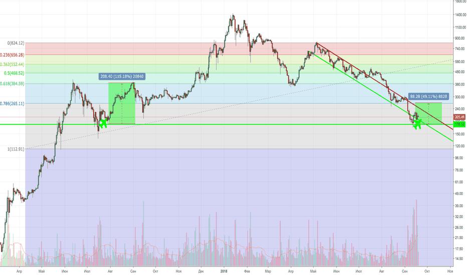 ETHUSD: ETH = 1я монета спекулянтов (потенциал роста 30-50%!!)