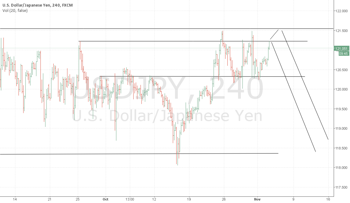 USDJPY 4H Expected bearish
