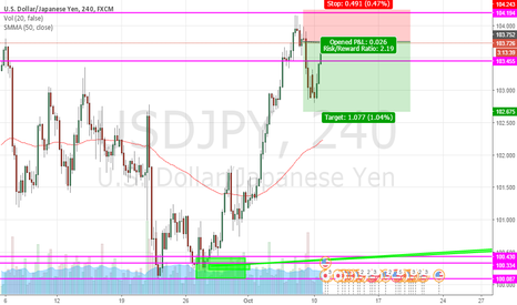 USDJPY: quick short possible